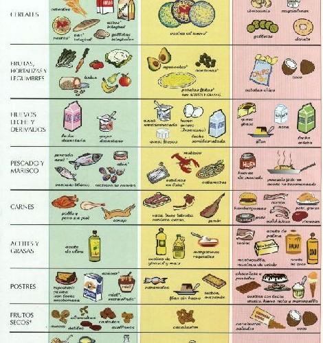 Colesterol alto como controlar e alimentos colesterol - Alimentos que provocan colesterol ...
